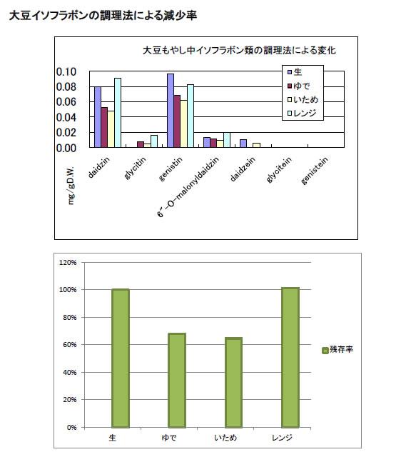調理方法による大豆イソフラボンの変化